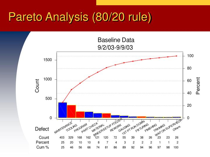 Pareto Analysis (80/20 rule)
