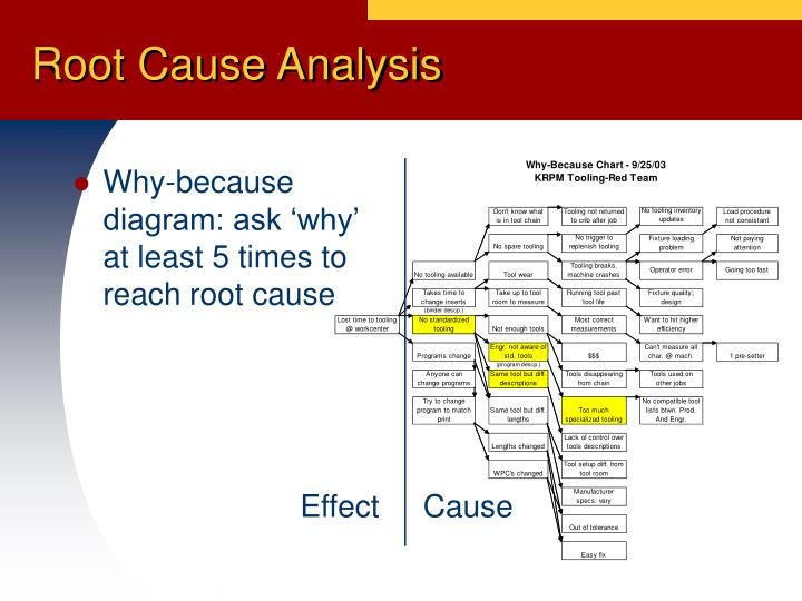 Why-because diagram: ask 'why' at least 5 times to reach root cause