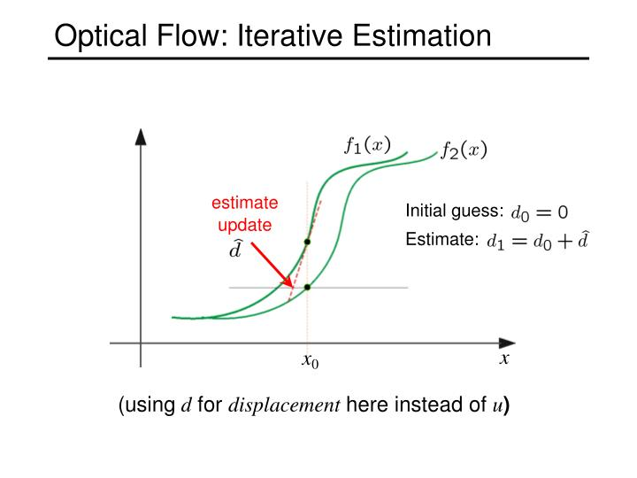 estimate update
