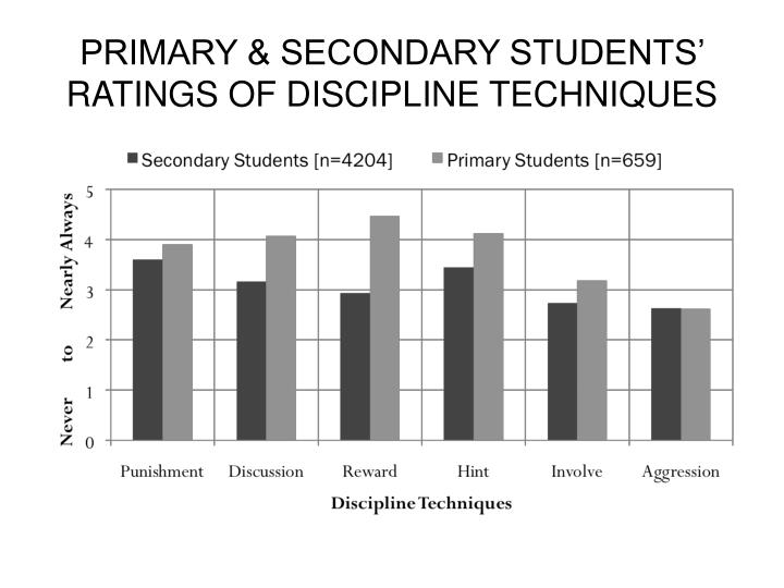 PRIMARY & SECONDARY STUDENTS' RATINGS OF DISCIPLINE TECHNIQUES