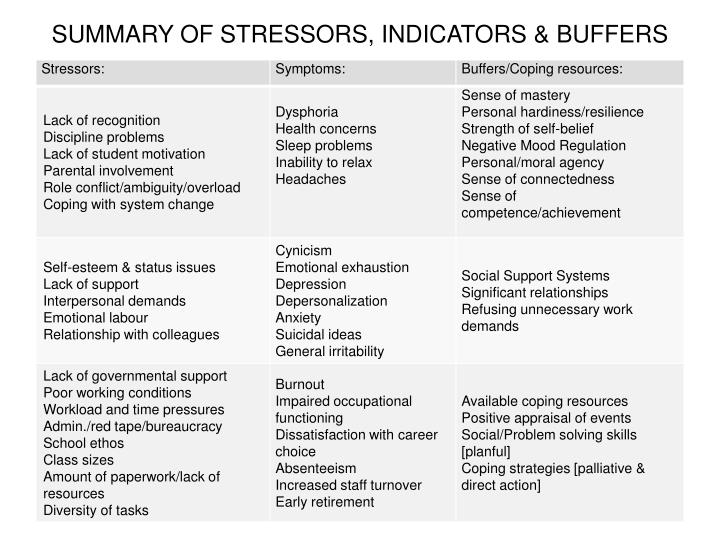 SUMMARY OF STRESSORS, INDICATORS & BUFFERS