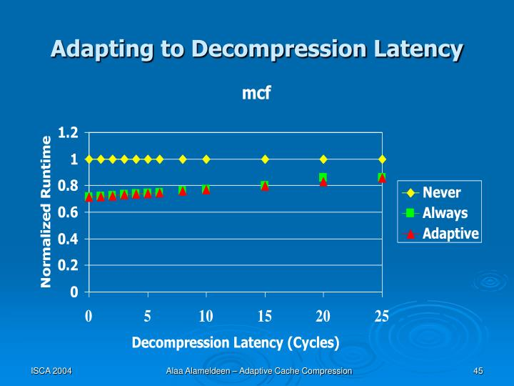 Adapting to Decompression Latency