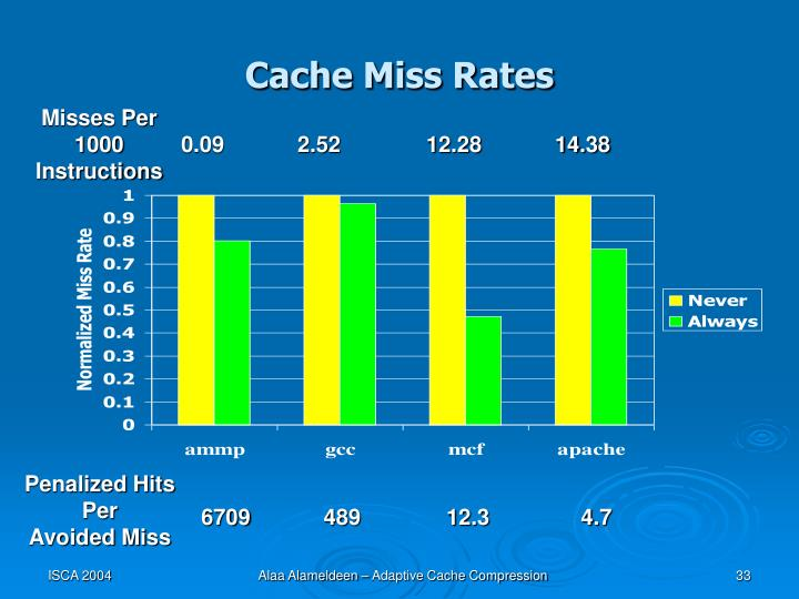 Cache Miss Rates