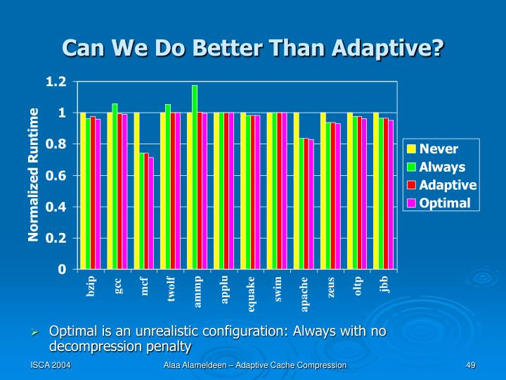 Can We Do Better Than Adaptive?