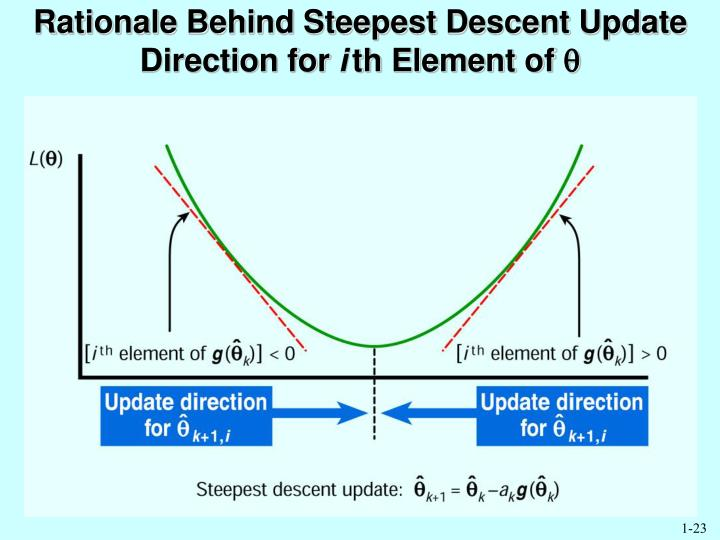 Rationale Behind Steepest Descent Update Direction for