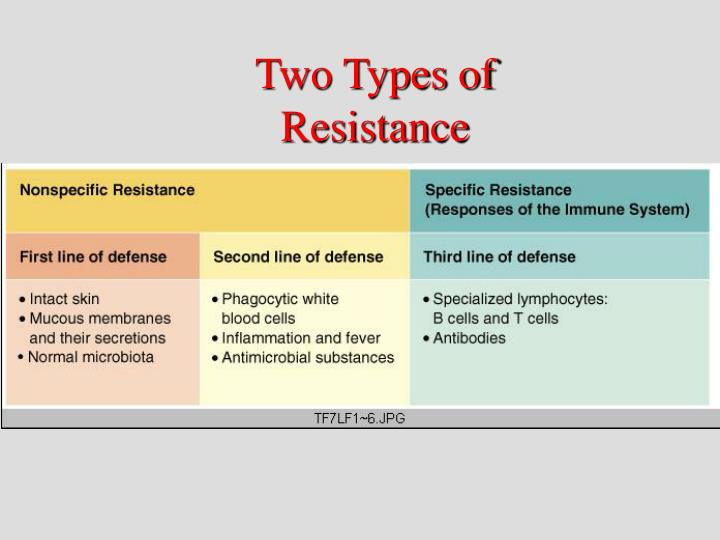 Two Types of Resistance