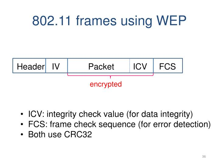 802.11 frames using WEP