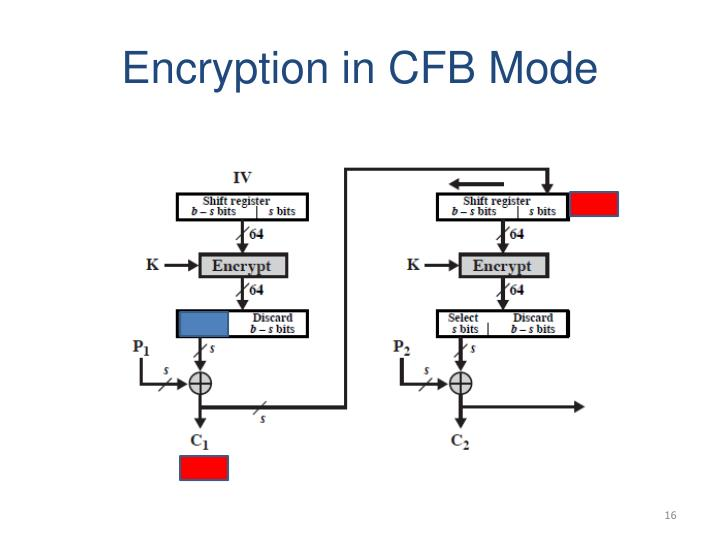 Encryption in CFB Mode