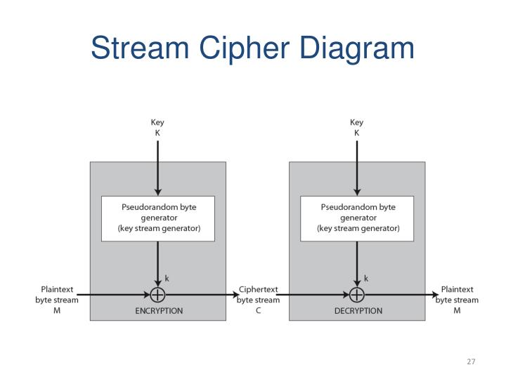 Stream Cipher Diagram
