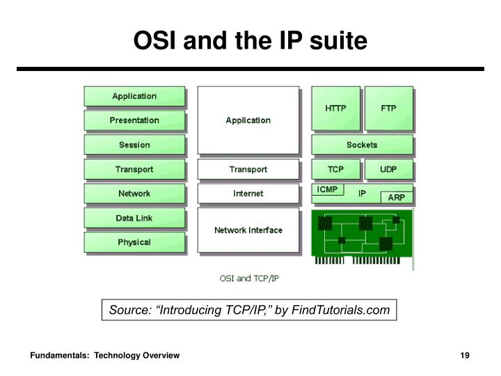 OSI and the IP suite
