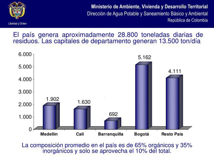 El país genera aproximadamente 28.800 toneladas diarias de residuos. Las capitales de departamento generan 13.500 ton/día