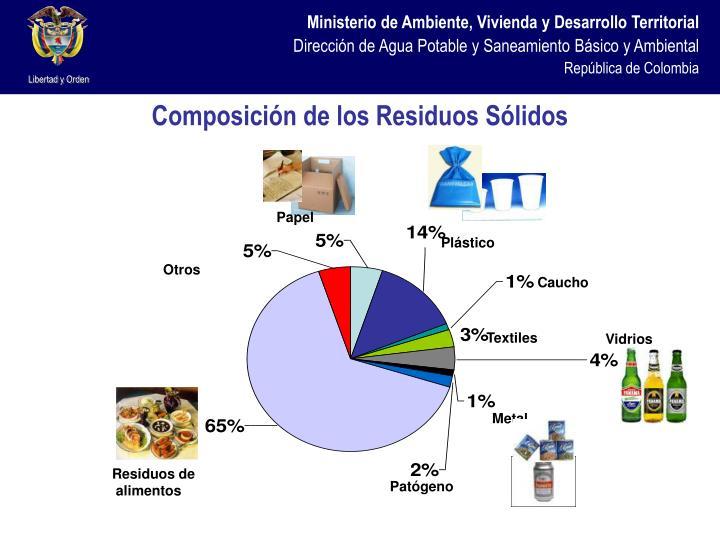 Composición de los Residuos Sólidos