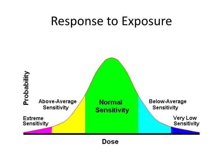 Response to Exposure