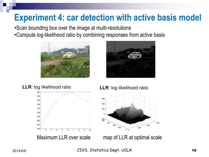Experiment 4: car detection with active basis model