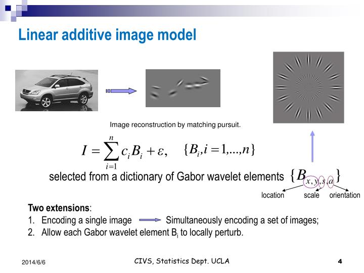 Linear additive image model