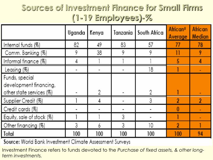 Sources of Investment Finance for Small Firms