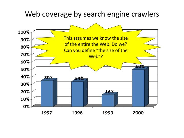 Web coverage by search engine crawlers
