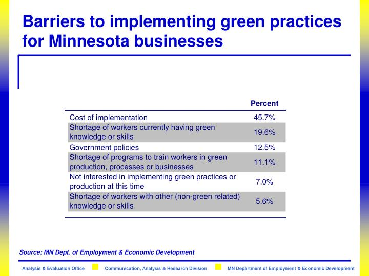 Barriers to implementing green practices for Minnesota businesses