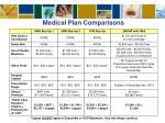 medical plan comparisons