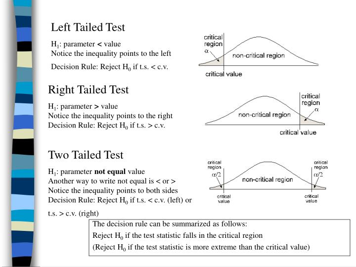 Left Tailed Test