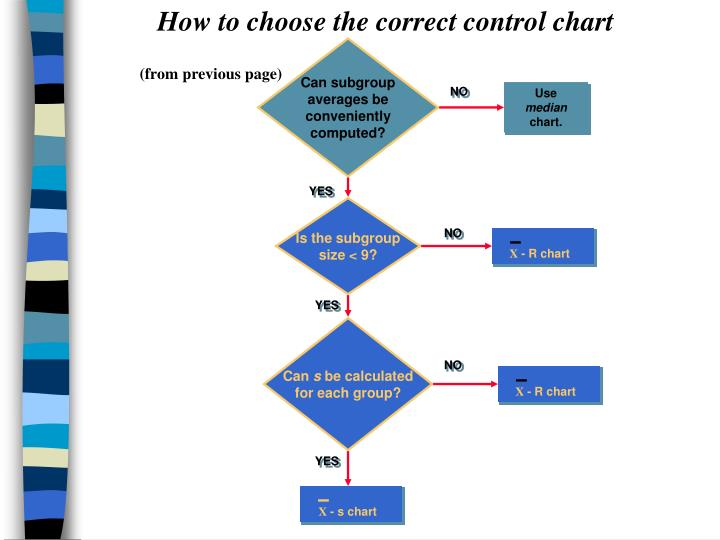 How to choose the correct control chart