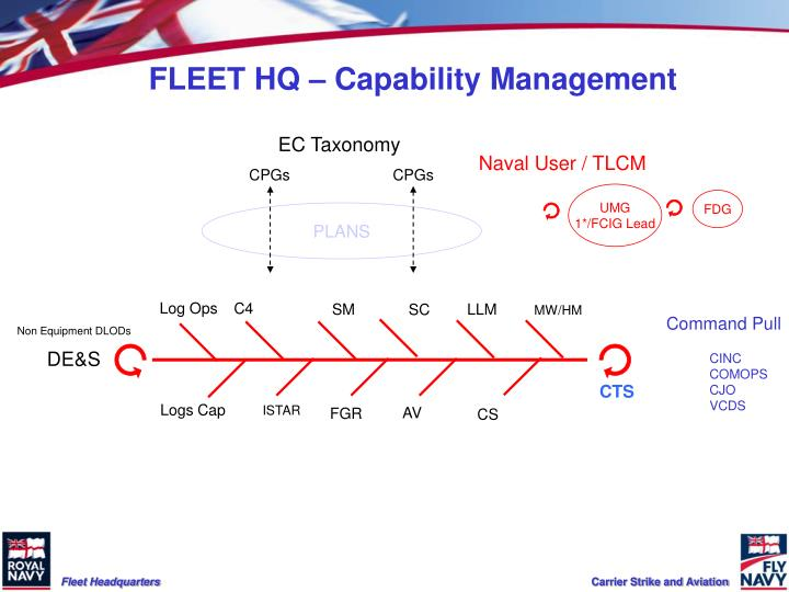 FLEET HQ – Capability Management