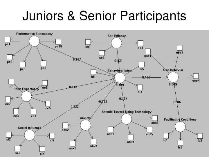 Juniors & Senior Participants