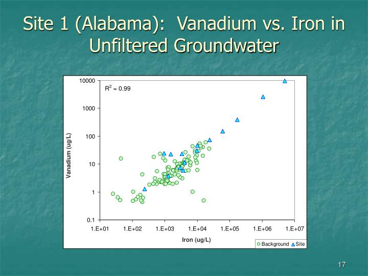 Site 1 (Alabama):  Vanadium vs. Iron in Unfiltered Groundwater