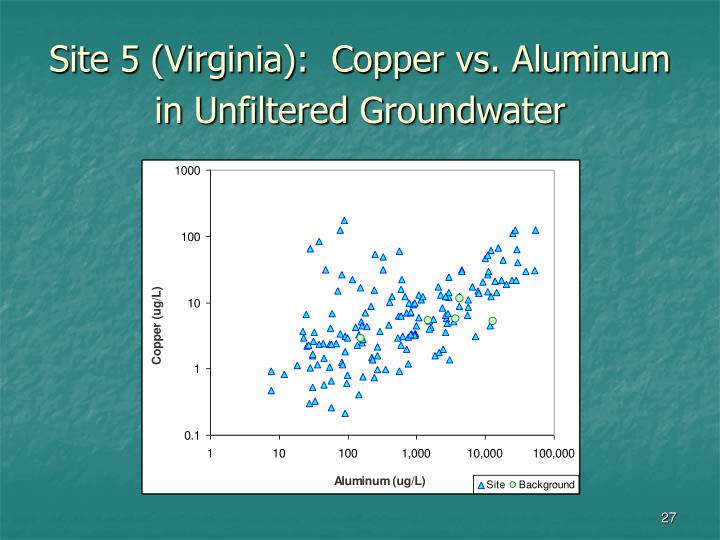 Site 5 (Virginia):  Copper vs. Aluminum in Unfiltered Groundwater
