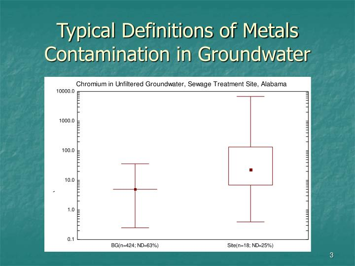 Typical definitions of metals contamination in groundwater1