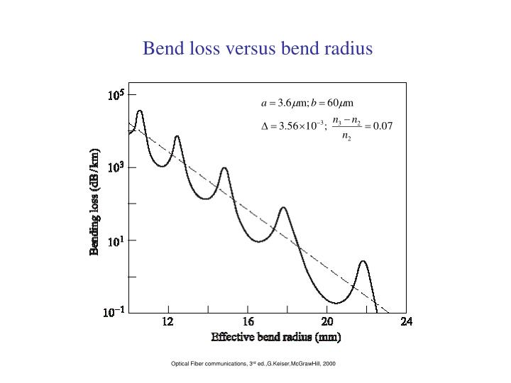 Bend loss versus bend radius
