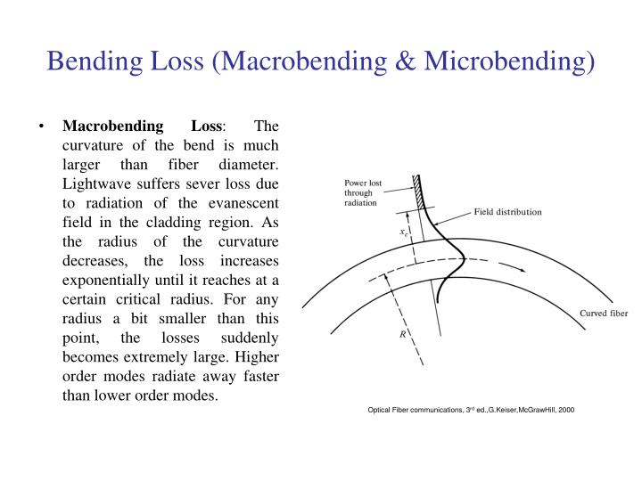 Bending Loss (Macrobending & Microbending)