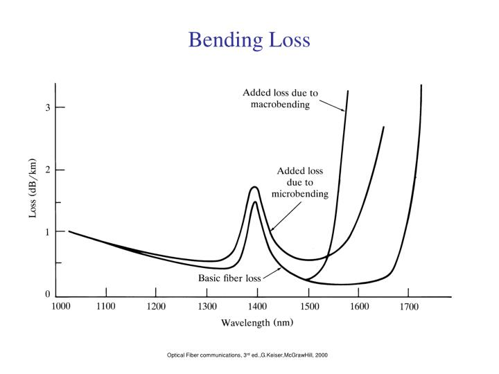 Bending Loss