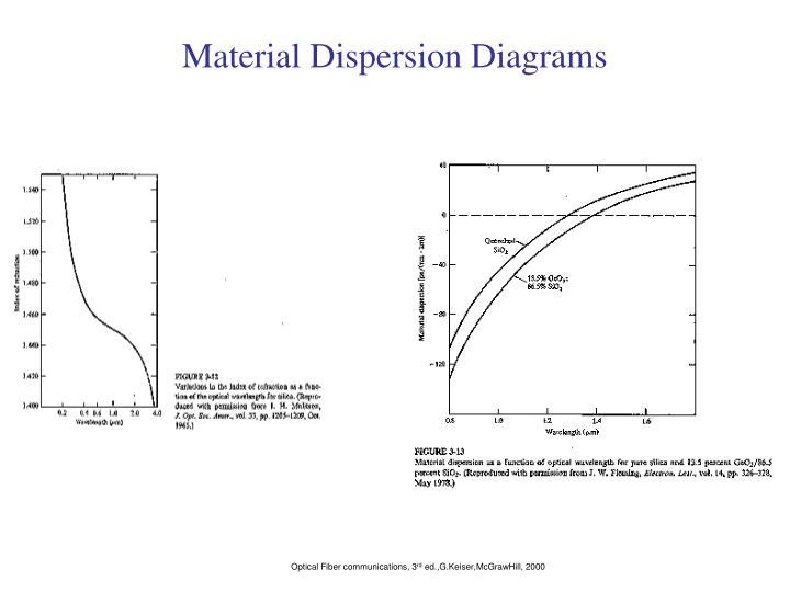 Material Dispersion Diagrams