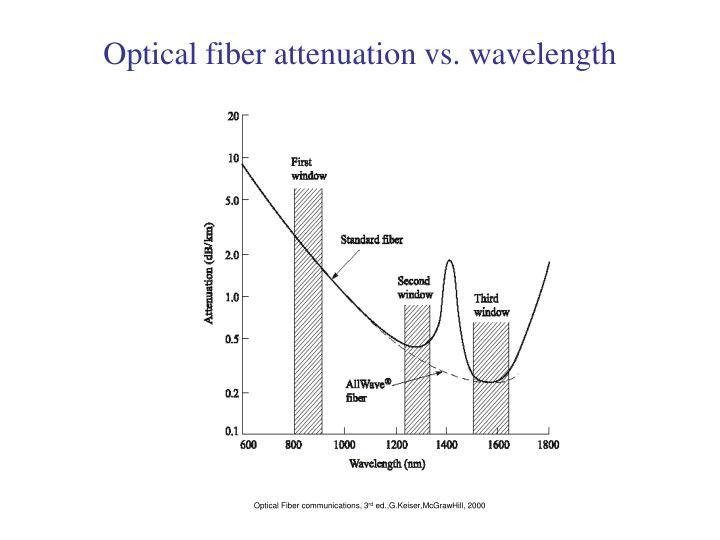 Optical fiber attenuation vs. wavelength