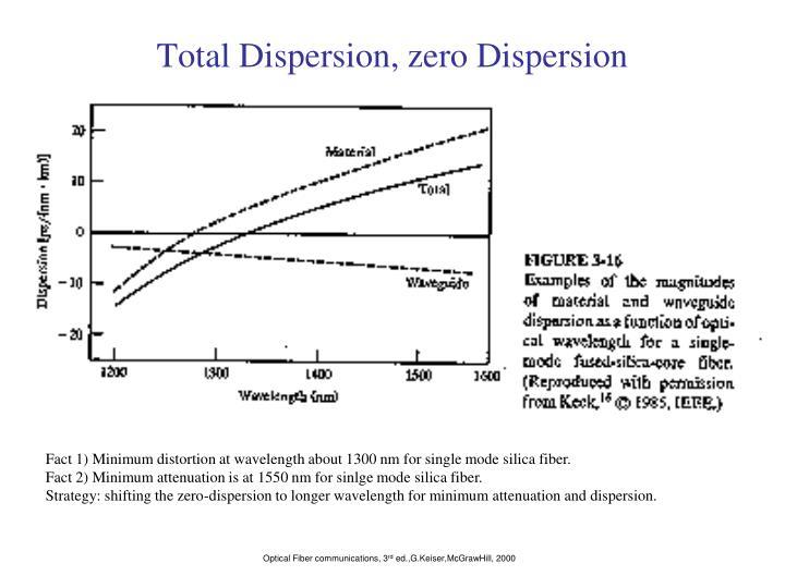 Total Dispersion, zero Dispersion
