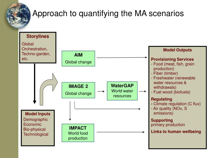 Approach to quantifying the MA scenarios