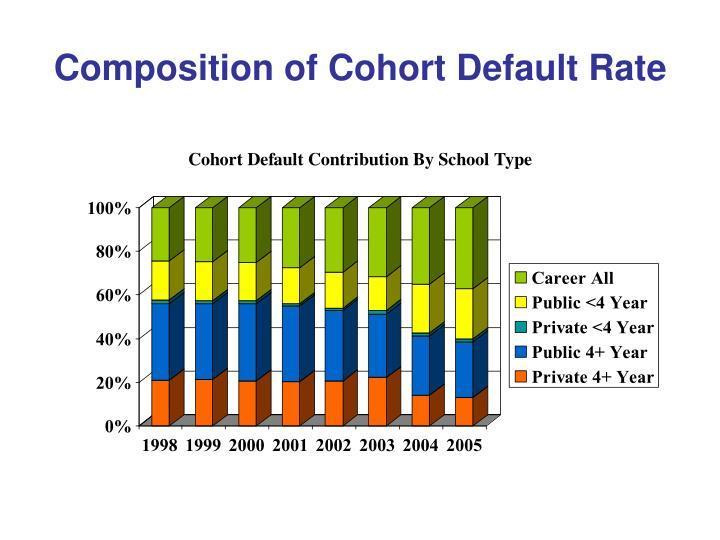 Composition of Cohort Default Rate