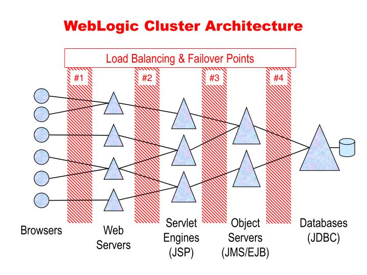 Load Balancing & Failover Points