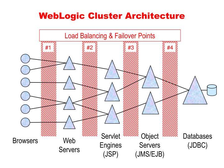 Load Balancing & Failover Points