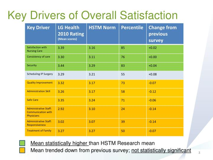 Key Drivers of Overall Satisfaction