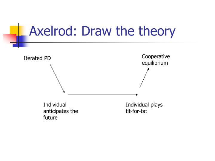 Axelrod: Draw the theory