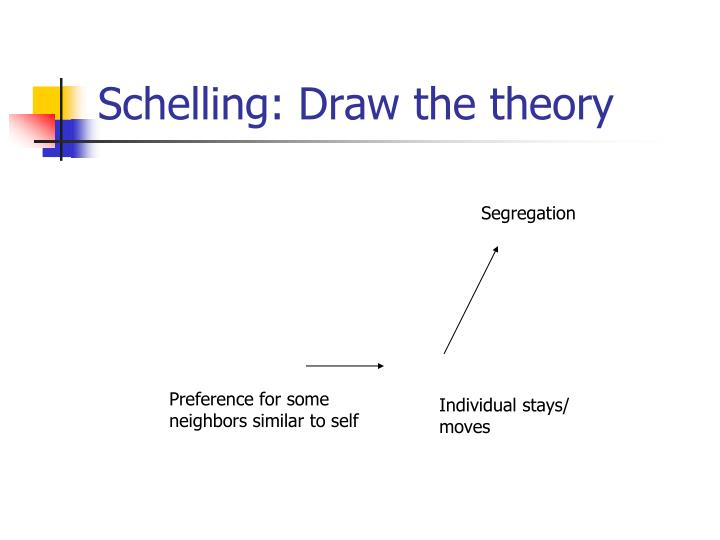 Schelling: Draw the theory