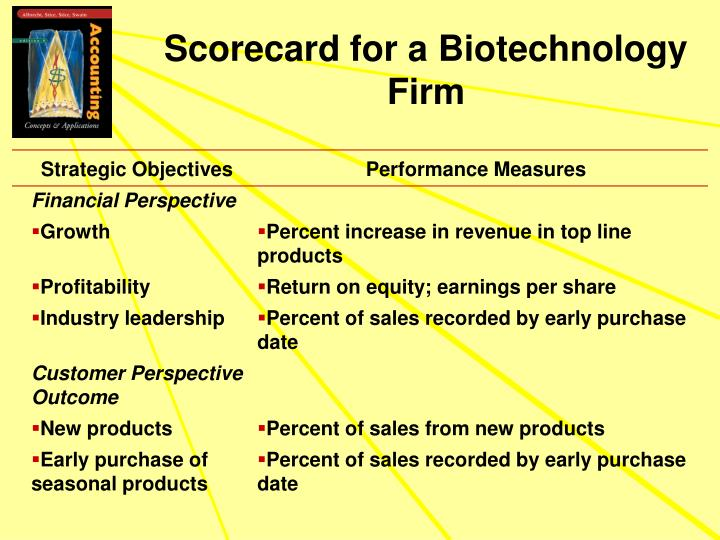 Scorecard for a Biotechnology Firm
