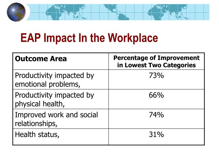 EAP Impact In the Workplace