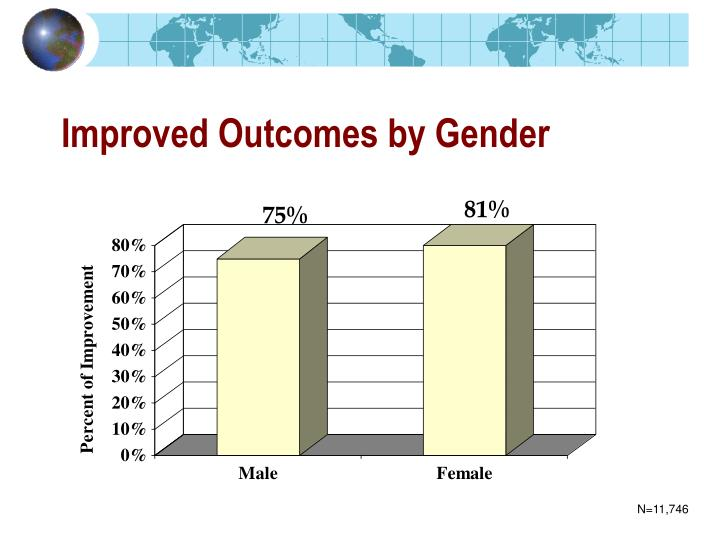 Improved Outcomes by Gender