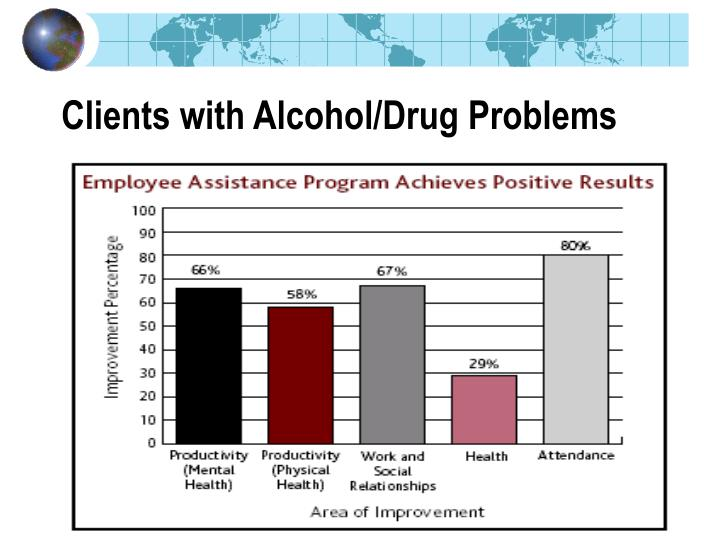 Clients with Alcohol/Drug Problems
