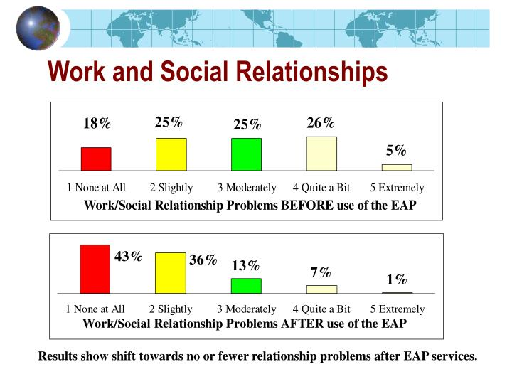 Work and Social Relationships