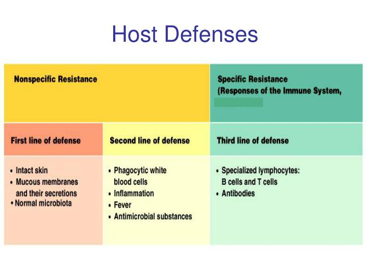 Host defenses1