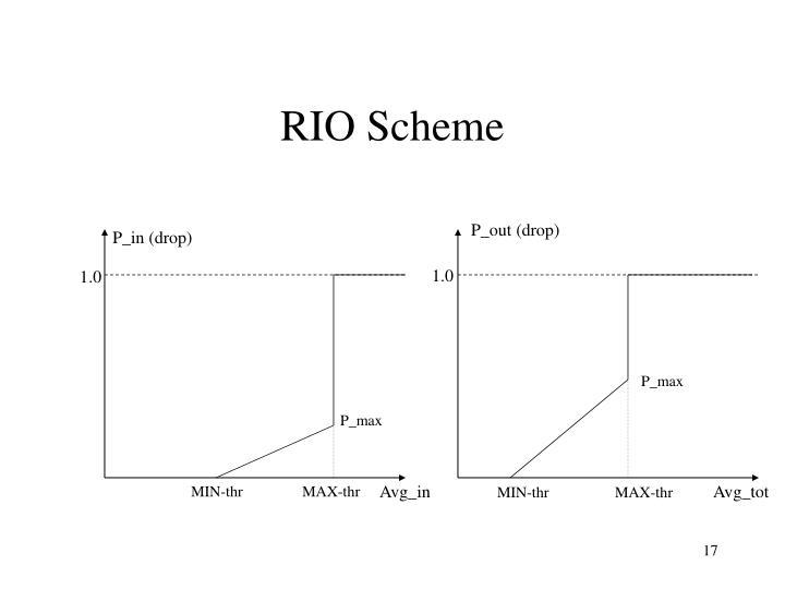 RIO Scheme